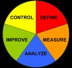 DMAIC - Ablauf einer erfolgreichen Null Fehler Qualitätsoffensive mit Six Sigma - Tischner QualitätsManagement
