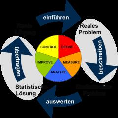 Die Statistik hilft bei der Prozessverbesserung mit DMAIC - Tischner QualitätsManagement
