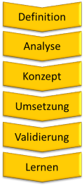 Die Beratungsstrategie von Tischner QualitätsManagement: Umfassend. Wirksam. Effizient.