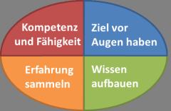 Das TQ Kompetenz-Entwicklungs-Rad