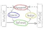 TS16949 Managementsysteme