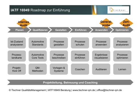 Integriertes Managementsystem nach IATF16949 ISO9001 ISO14001 ISO45001 ISO50001 beraten aufbauen einführen auditieren optimieren weiterentwickeln schulen in Nürnberg Franken Bayern Baden-Württemberg