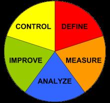 DMAIC - Ablauf einer erfolgreichen Null Fehler Qualitätsoffensive mit Six Sigma